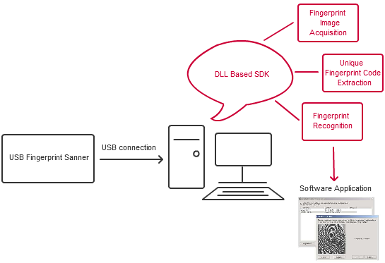 USB Fingerprint Reader Application Diagram